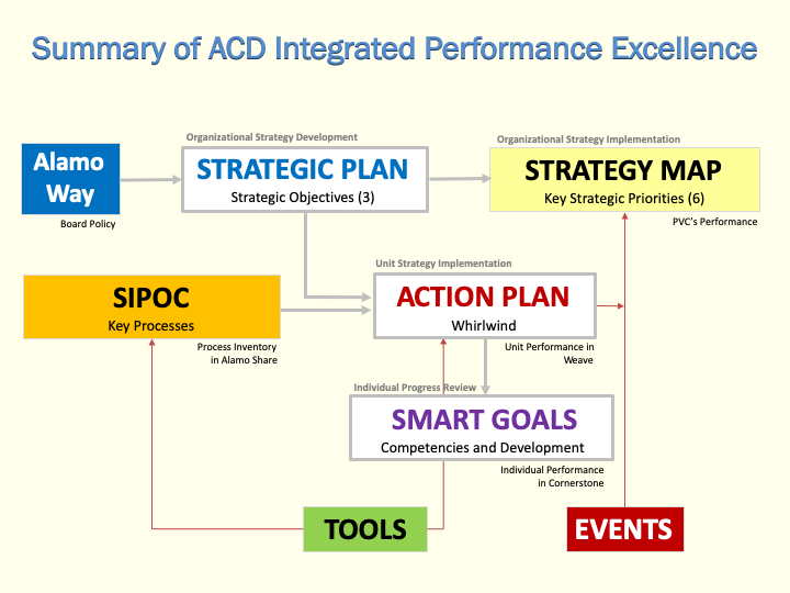 Integrated Planning Workflow