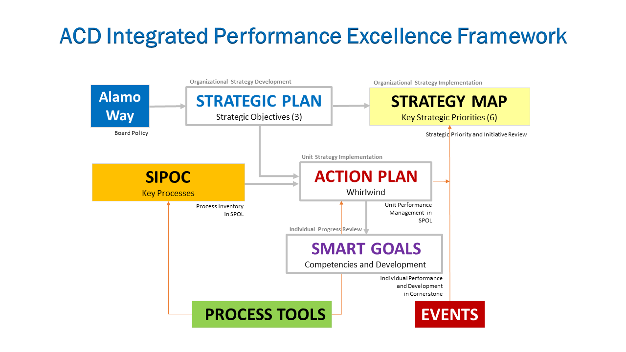 ACD Integrated Performance Excellence Framework - Simple Version