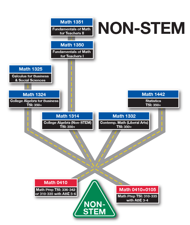 NVC Math Paths - Non-STEM Road Map (Simplified)