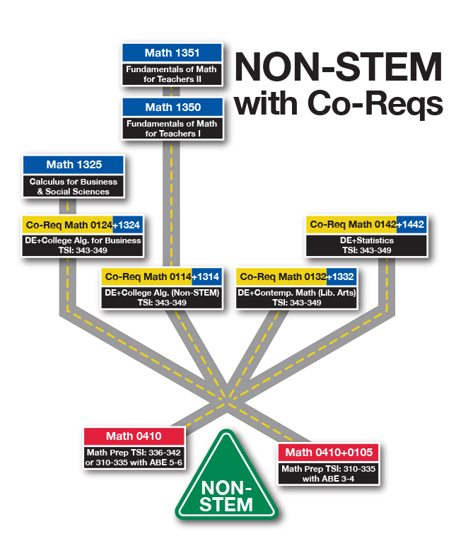 NVC Math Paths - Non-STEM Road Map (with Co-Reqs)