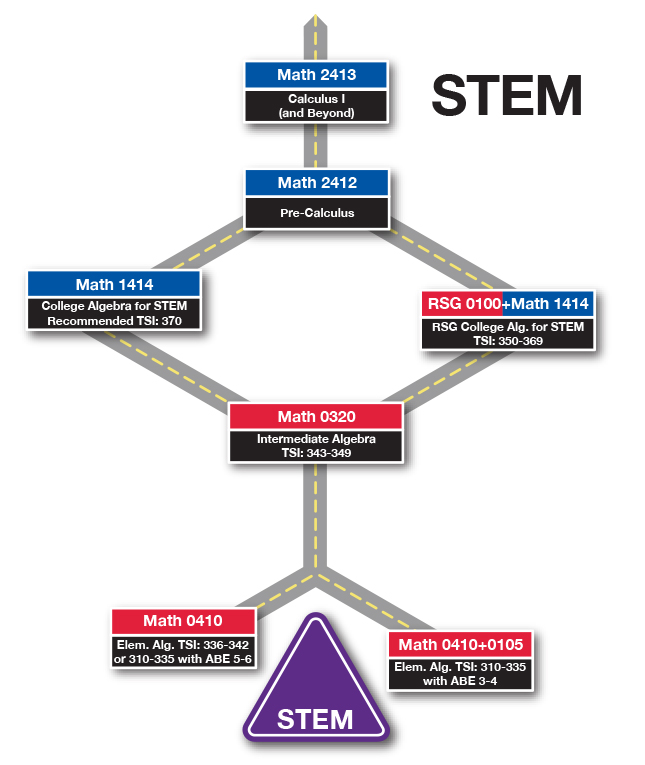 NVC Math Paths - STEM Road Map